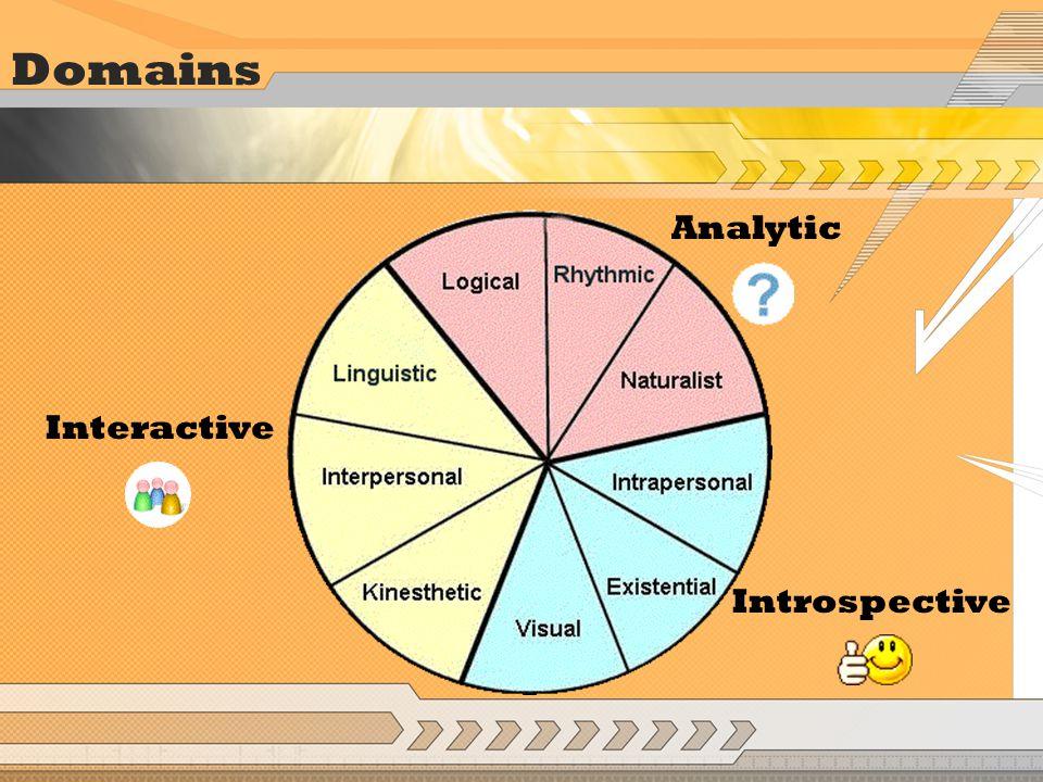 IQuest Project EventInteractive ProcessAnalytic PerformanceIntrospective