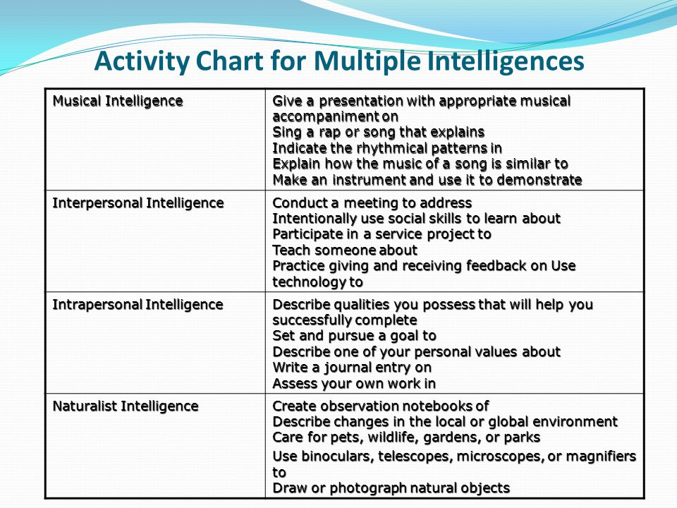 Activity Chart for Multiple Intelligences Musical Intelligence Give a presentation with appropriate musical accompaniment on Sing a rap or song that explains Indicate the rhythmical patterns in Explain how the music of a song is similar to Make an instrument and use it to demonstrate Interpersonal Intelligence Conduct a meeting to address Intentionally use social skills to learn about Participate in a service project to Teach someone about Practice giving and receiving feedback on Use technology to Intrapersonal Intelligence Describe qualities you possess that will help you successfully complete Set and pursue a goal to Describe one of your personal values about Write a journal entry on Assess your own work in Naturalist Intelligence Create observation notebooks of Describe changes in the local or global environment Care for pets, wildlife, gardens, or parks Use binoculars, telescopes, microscopes, or magnifiers to Draw or photograph natural objects