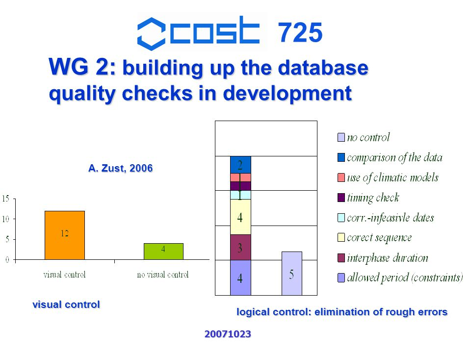 725 20071023 WG 2: building up the database quality checks in development visual control logical control: elimination of rough errors A.