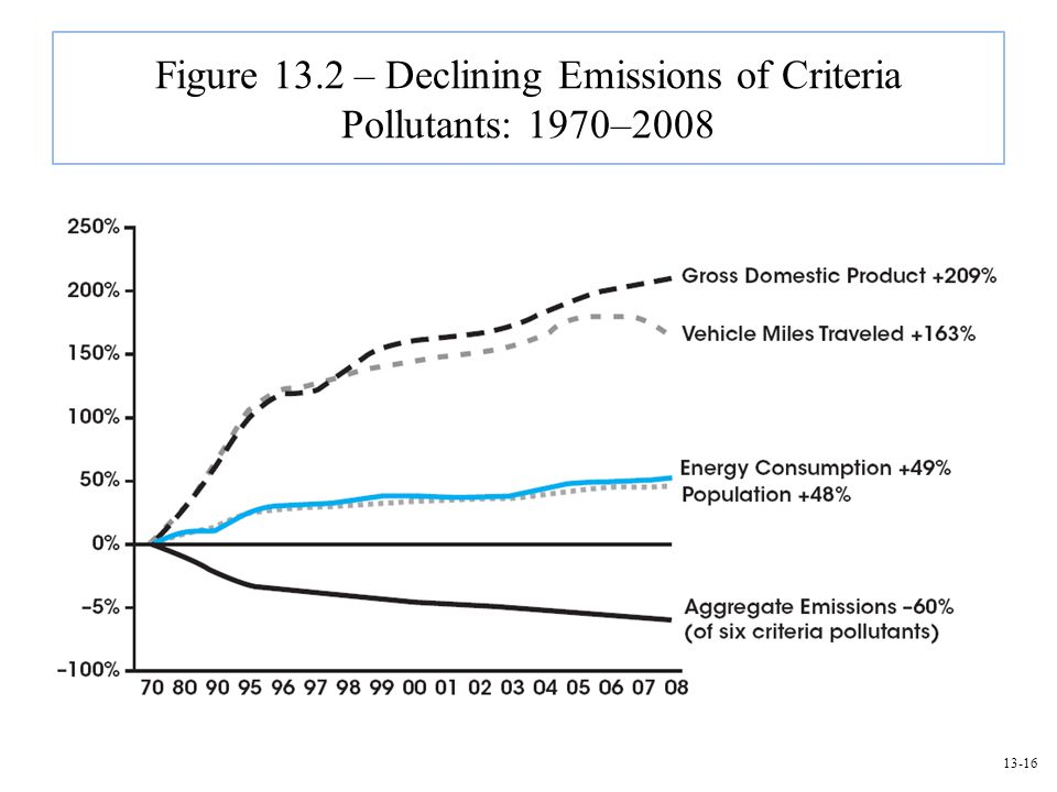 13-16 Figure 13.2 – Declining Emissions of Criteria Pollutants: 1970–2008