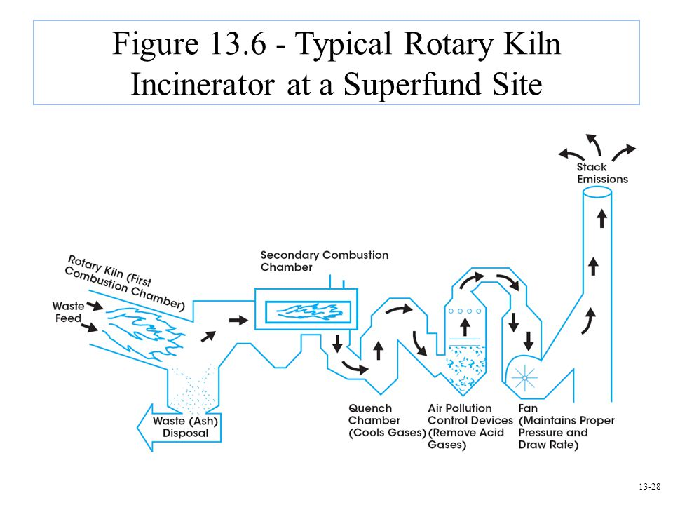13-28 Figure 13.6 - Typical Rotary Kiln Incinerator at a Superfund Site