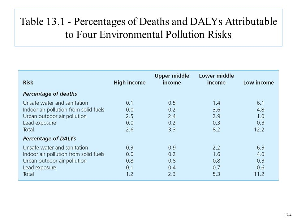 13-4 Table 13.1 - Percentages of Deaths and DALYs Attributable to Four Environmental Pollution Risks