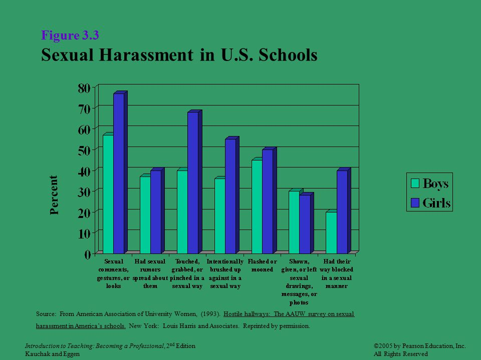 Figure 3.3 Sexual Harassment in U.S.