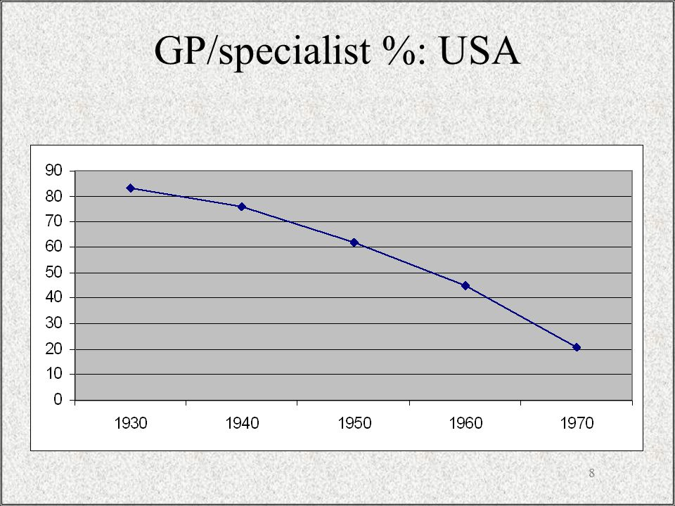 8 GP/specialist %: USA