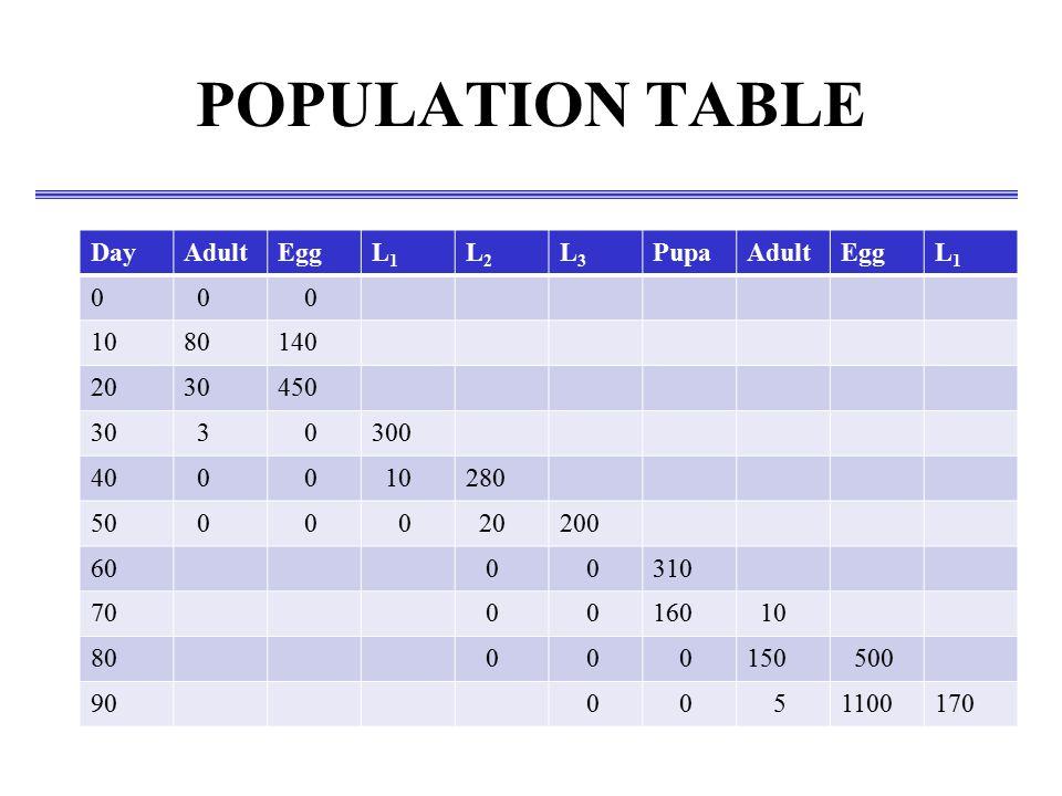 POPULATION TABLE DayAdultEggL1L1 L2L2 L3L3 PupaAdultEggL1L1 0 0 0 1080140 2030450 30 3 0300 40 0 0 10280 50 0 0 0 20200 60 0 0310 70 0 0160 10 80 0 0