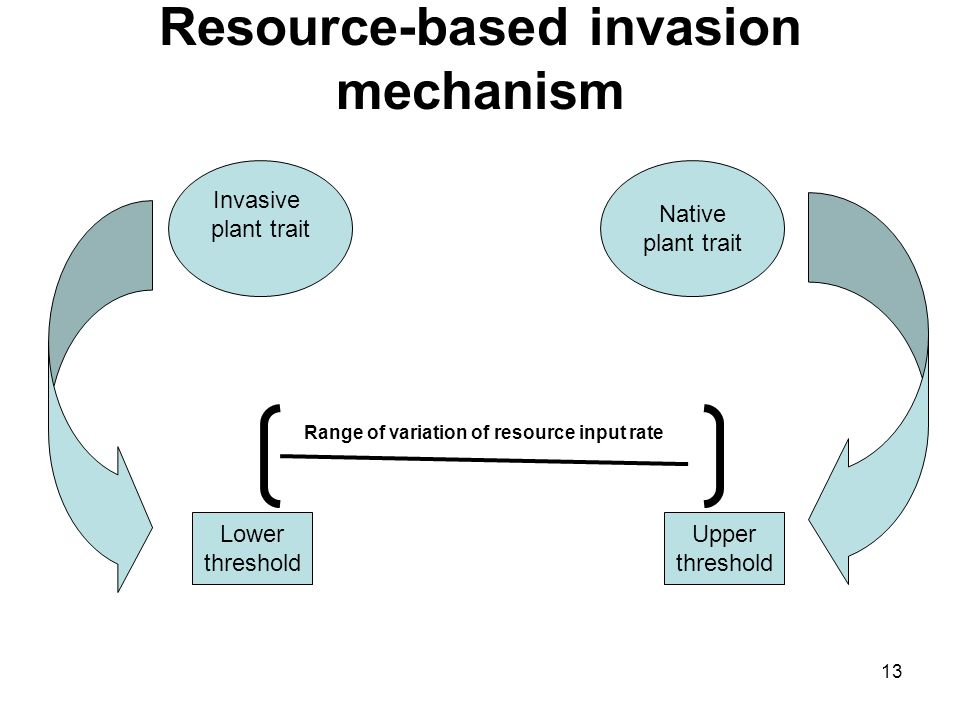 13 Resource-based invasion mechanism Invasive plant trait Native plant trait Lower threshold Upper threshold Range of variation of resource input rate