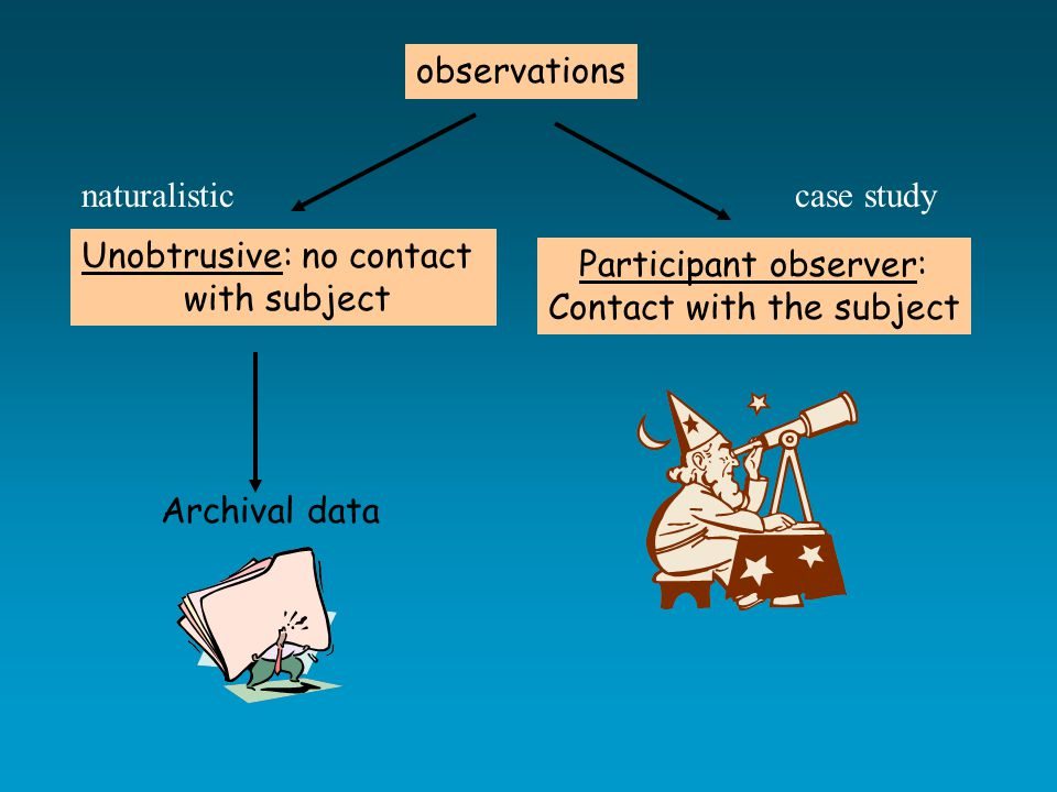 observations Unobtrusive: no contact with subject Participant observer: Contact with the subject Archival data naturalisticcase study