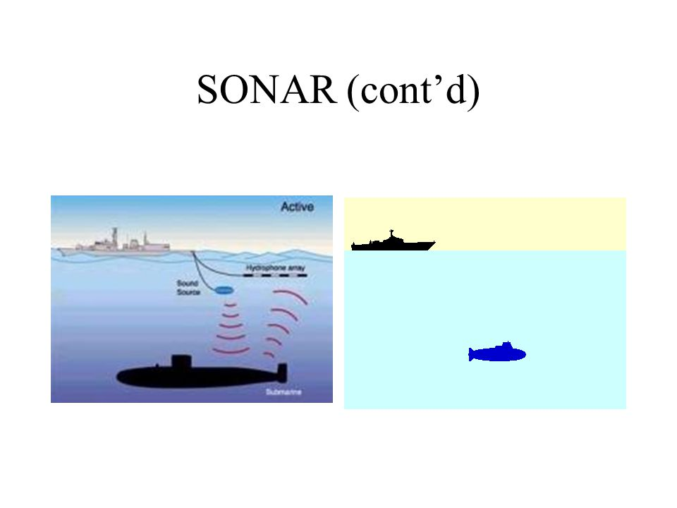 SONAR SOund NAvigation Ranging –Developed during WWII –Based on the detection of underwater echoes