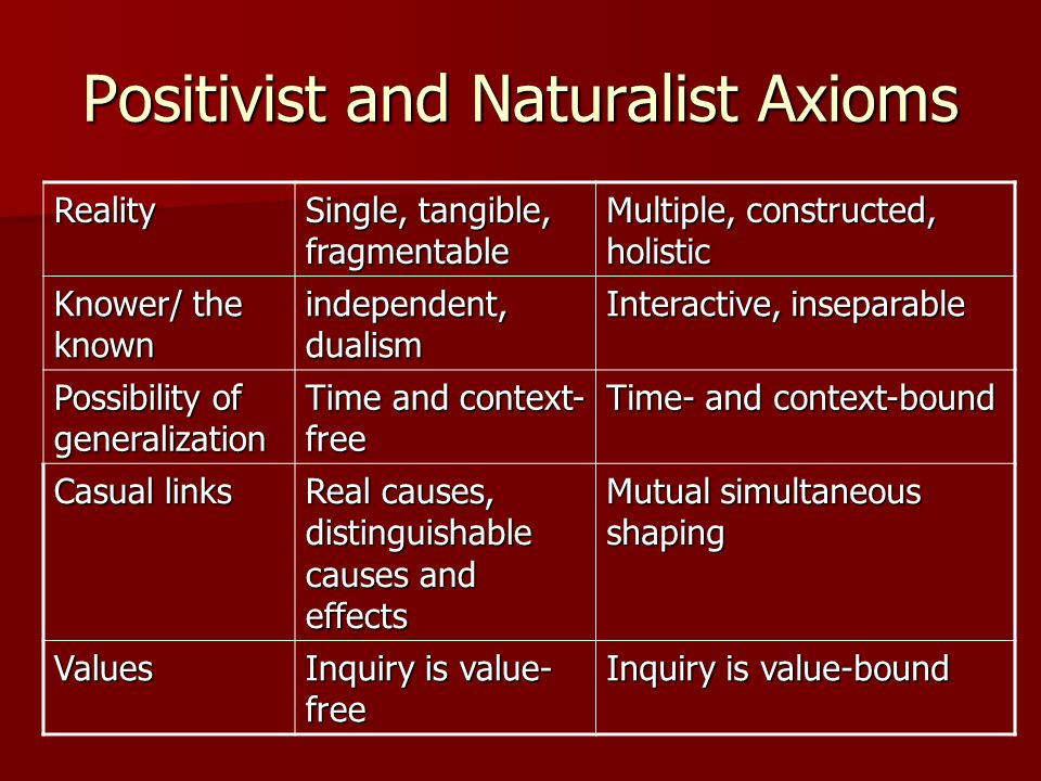 Positivist and Naturalist Axioms Reality Single, tangible, fragmentable Multiple, constructed, holistic Knower/ the known independent, dualism Interactive, inseparable Possibility of generalization Time and context- free Time- and context-bound Casual links Real causes, distinguishable causes and effects Mutual simultaneous shaping Values Inquiry is value- free Inquiry is value-bound