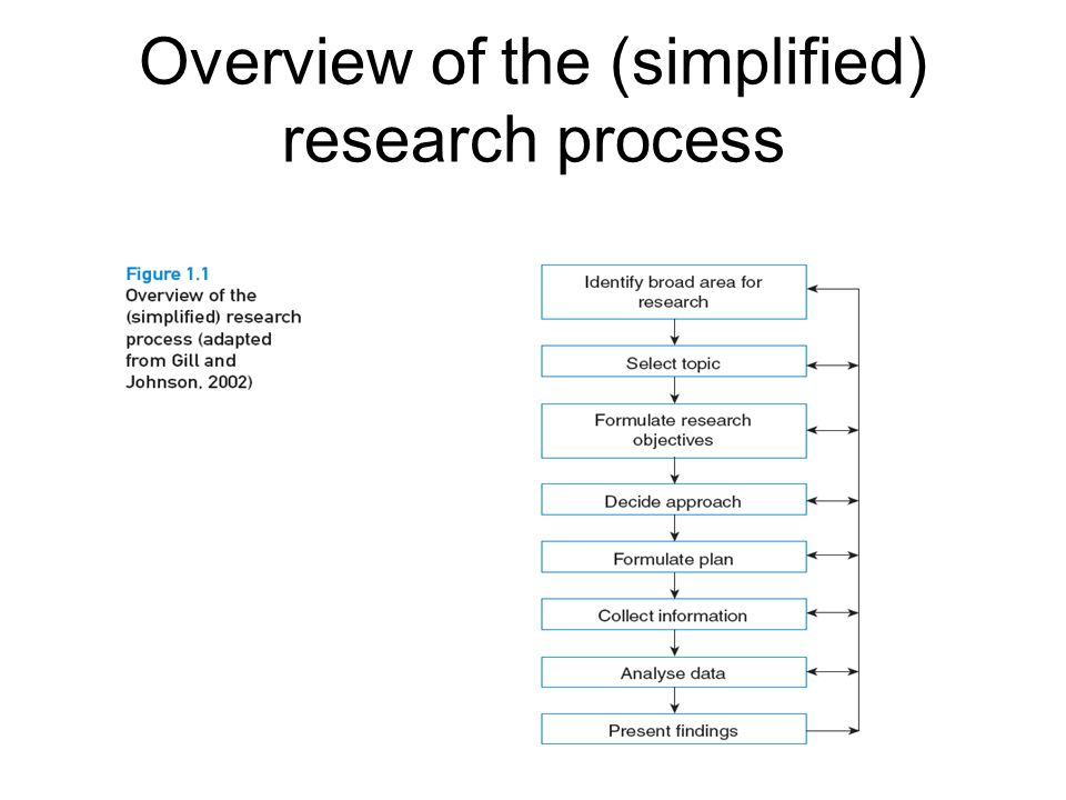 Overview of the (simplified) research process