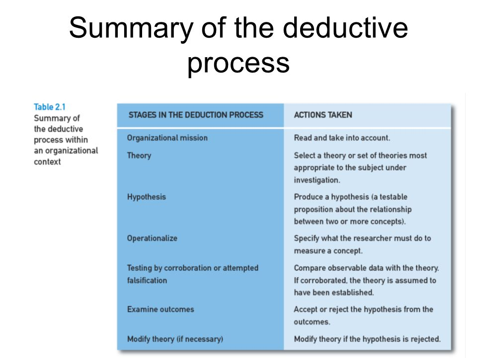 Summary of the deductive process