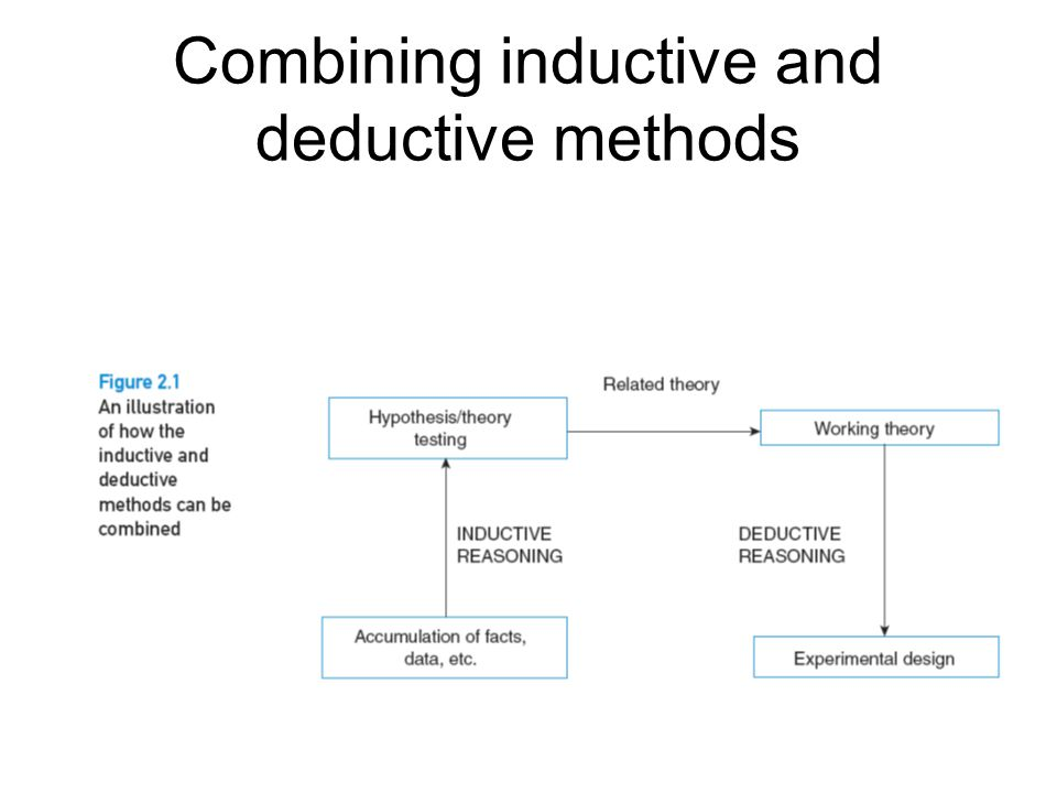 Combining inductive and deductive methods