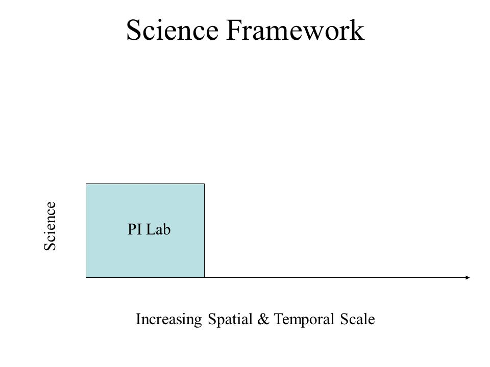 Science Framework Increasing Spatial & Temporal Scale PI Lab Science