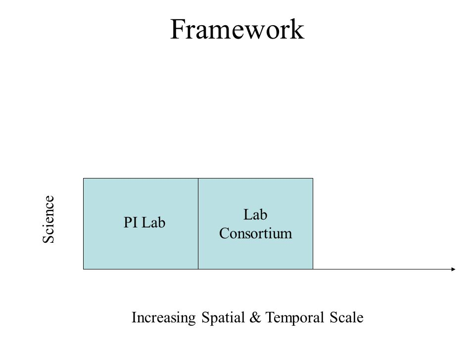 Framework Increasing Spatial & Temporal Scale PI Lab Lab Consortium Science