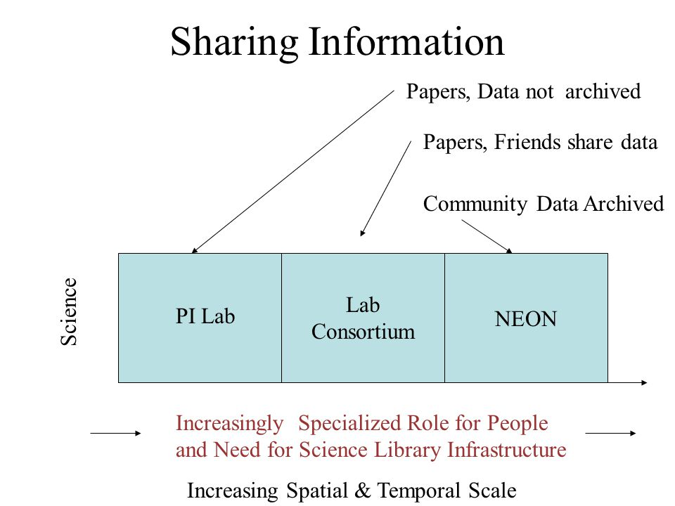 Sharing Information Increasing Spatial & Temporal Scale NEON PI Lab Lab Consortium Science Papers, Data not archived Papers, Friends share data Community Data Archived Increasingly Specialized Role for People and Need for Science Library Infrastructure