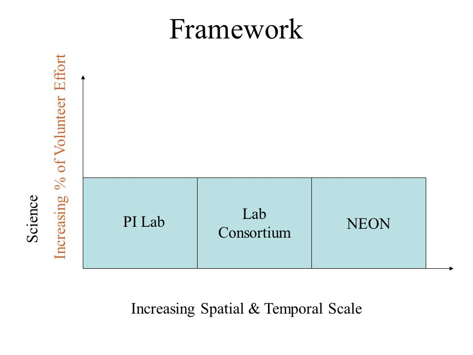 Framework Increasing Spatial & Temporal Scale NEON PI Lab Lab Consortium Science Increasing % of Volunteer Effort