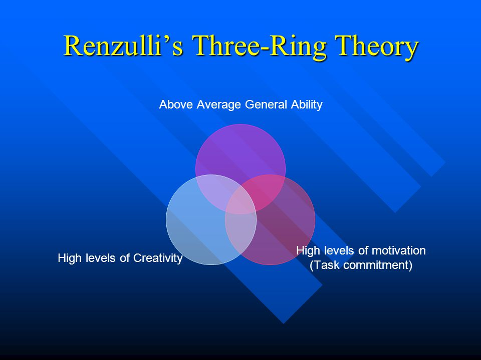 Renzulli's Three-Ring Theory Above Average General Ability High levels of motivation (Task commitment) High levels of Creativity