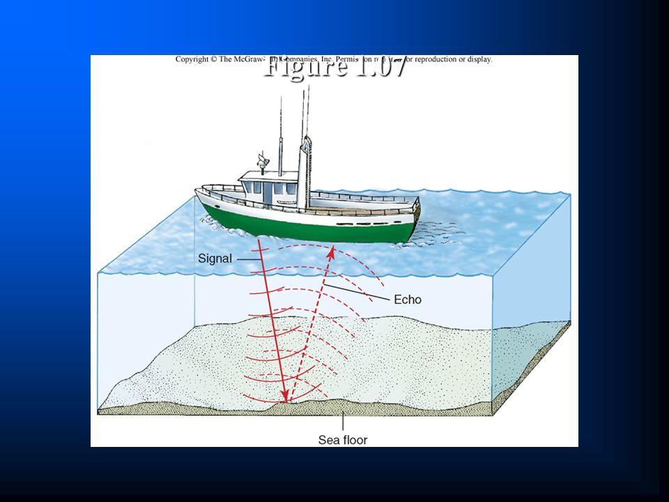 Figure 1.07