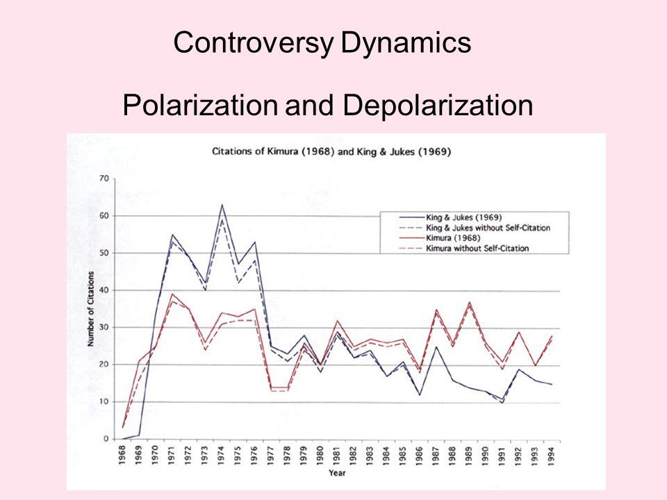 Controversy Dynamics Polarization and Depolarization