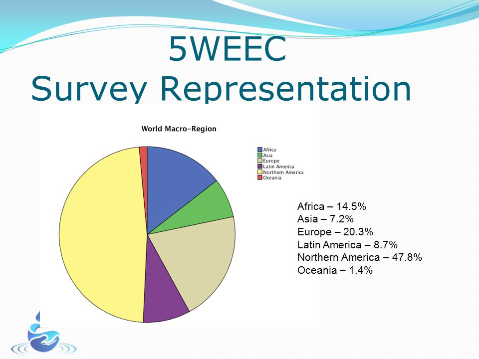 5WEEC Survey Representation Africa – 14.5% Asia – 7.2% Europe – 20.3% Latin America – 8.7% Northern America – 47.8% Oceania – 1.4%