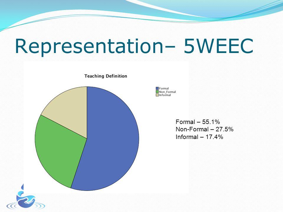 Representation– 5WEEC Formal – 55.1% Non-Formal – 27.5% Informal – 17.4%