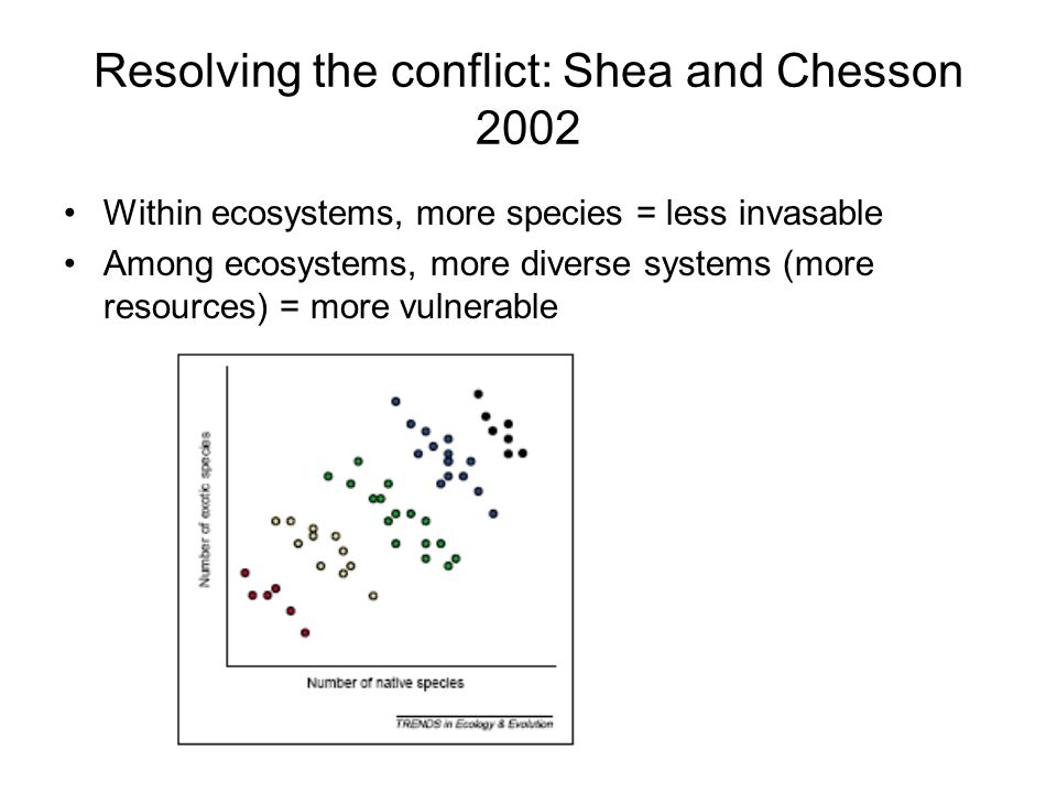 Resolving the conflict: Shea and Chesson 2002 Within ecosystems, more species = less invasable Among ecosystems, more diverse systems (more resources) = more vulnerable
