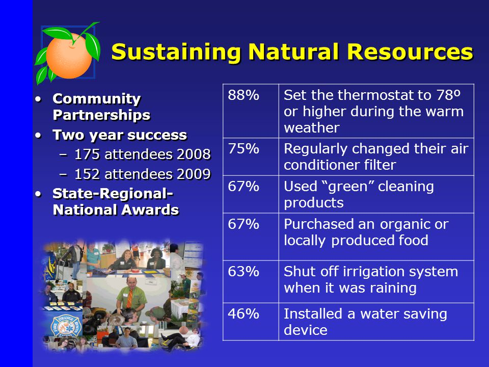 Community Partnerships Two year success –175 attendees 2008 –152 attendees 2009 State-Regional- National Awards Community Partnerships Two year success –175 attendees 2008 –152 attendees 2009 State-Regional- National Awards Sustaining Natural Resources 88%Set the thermostat to 78º or higher during the warm weather 75%Regularly changed their air conditioner filter 67%Used green cleaning products 67%Purchased an organic or locally produced food 63%Shut off irrigation system when it was raining 46%Installed a water saving device