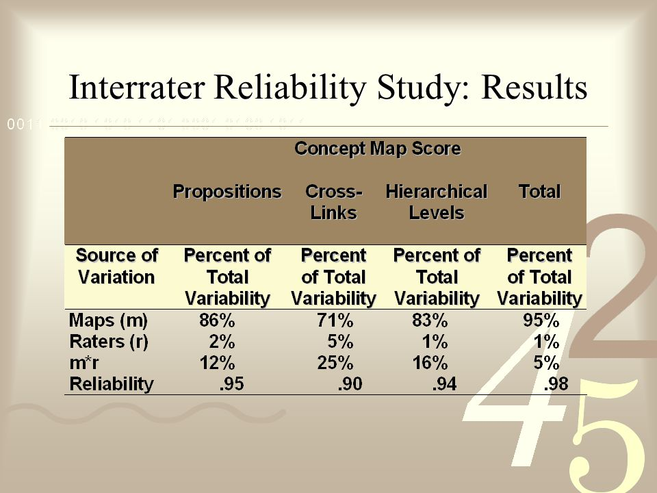Interrater Reliability Study: Results