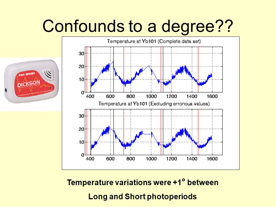 Confounds to a degree Temperature variations were +1 ° between Long and Short photoperiods