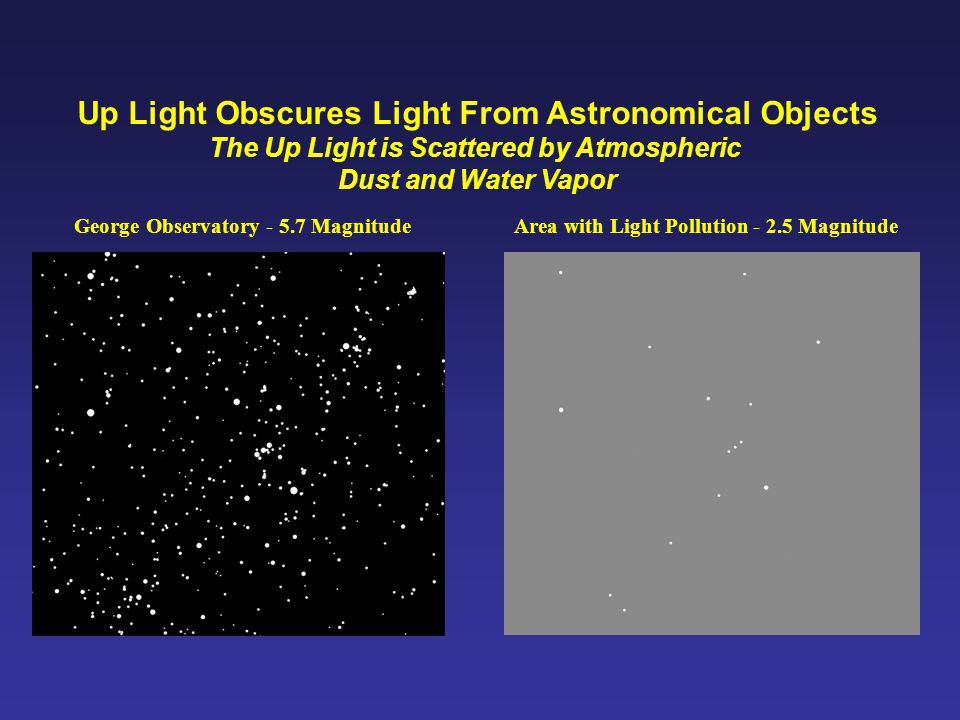 Up Light Obscures Light From Astronomical Objects The Up Light is Scattered by Atmospheric Dust and Water Vapor George Observatory - 5.7 MagnitudeArea