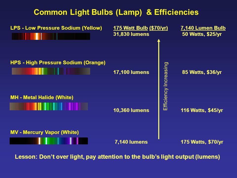 Common Light Bulbs (Lamp) & Efficiencies LPS - Low Pressure Sodium (Yellow) MV - Mercury Vapor (White) MH - Metal Halide (White) HPS - High Pressure S