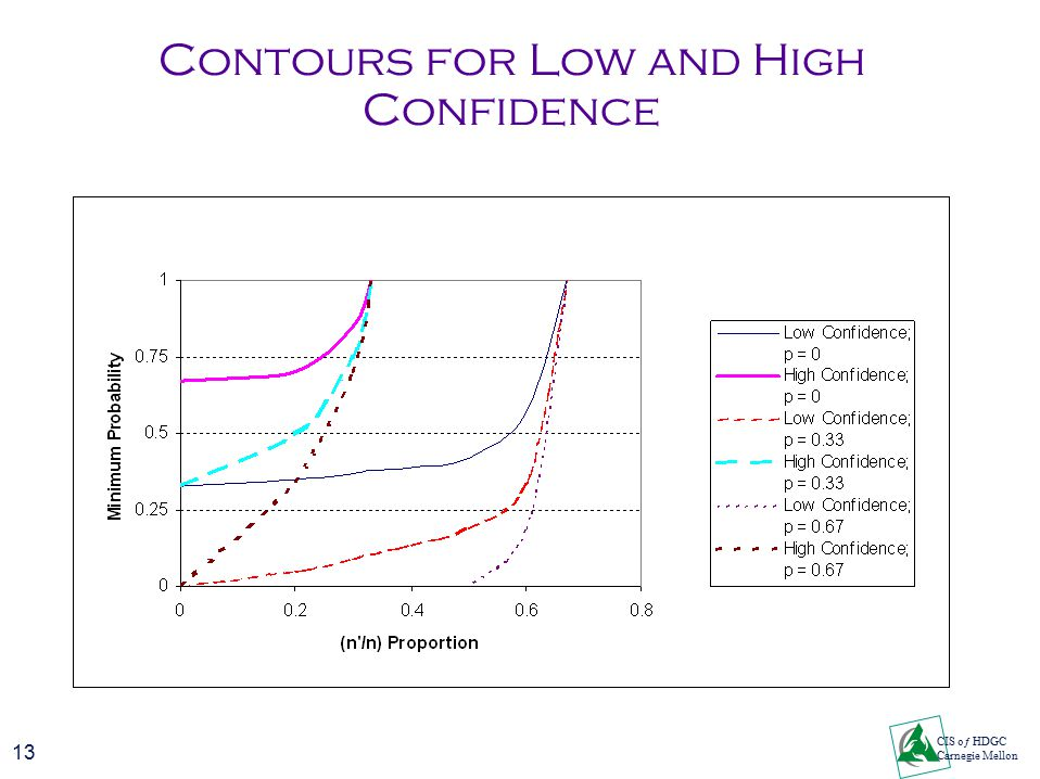 13 CIS oƒ HDGC Carnegie Mellon Contours for Low and High Confidence