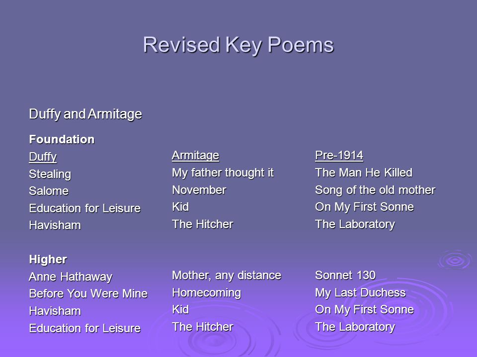 Revised Key Poems Duffy and Armitage FoundationDuffyStealingSalome Education for Leisure HavishamHigher Anne Hathaway Before You Were Mine Havisham Education for Leisure Armitage My father thought it NovemberKid The Hitcher Mother, any distance HomecomingKid The Hitcher Pre-1914 The Man He Killed Song of the old mother On My First Sonne The Laboratory Sonnet 130 My Last Duchess On My First Sonne The Laboratory