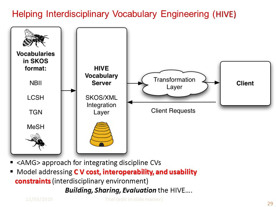 11/05/2015Titel (edit in slide master) 29 HIVE) Helping Interdisciplinary Vocabulary Engineering ( HIVE)  approach for integrating discipline CVs C V cost, interoperability, and usability  Model addressing C V cost, interoperability, and usability constraints constraints (interdisciplinary environment) Building, Sharing, Evaluation the HIVE….