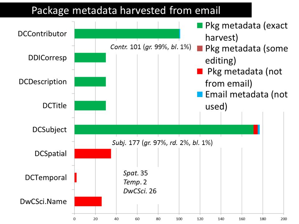 Package metadata harvested from email Subj. 177 (gr.