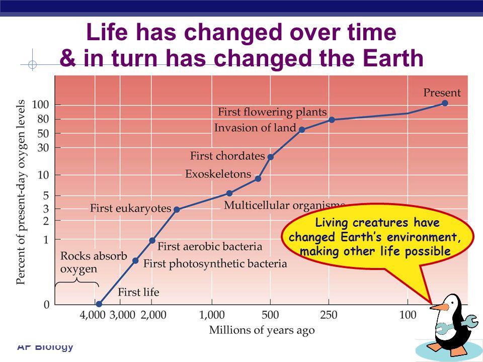 AP Biology 2006-2007 Evolution by Natural Selection