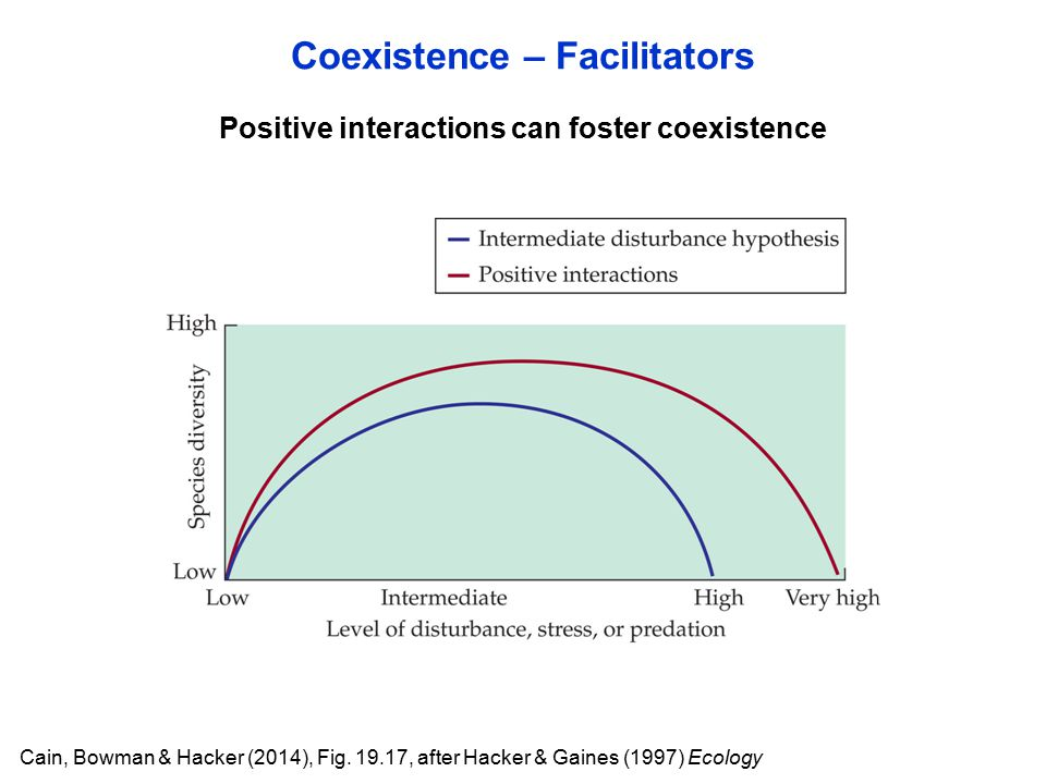 Coexistence – Facilitators Cain, Bowman & Hacker (2014), Fig.