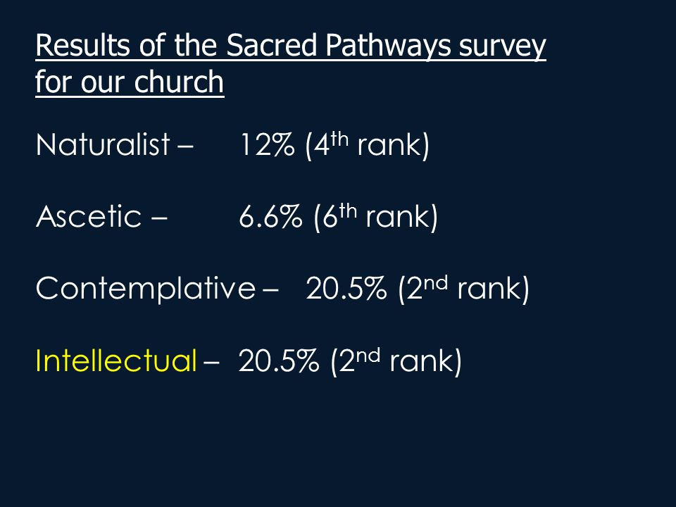 Results of the Sacred Pathways survey for our church Naturalist –12% (4 th rank) Ascetic – 6.6% (6 th rank) Contemplative – 20.5% (2 nd rank) Intellec