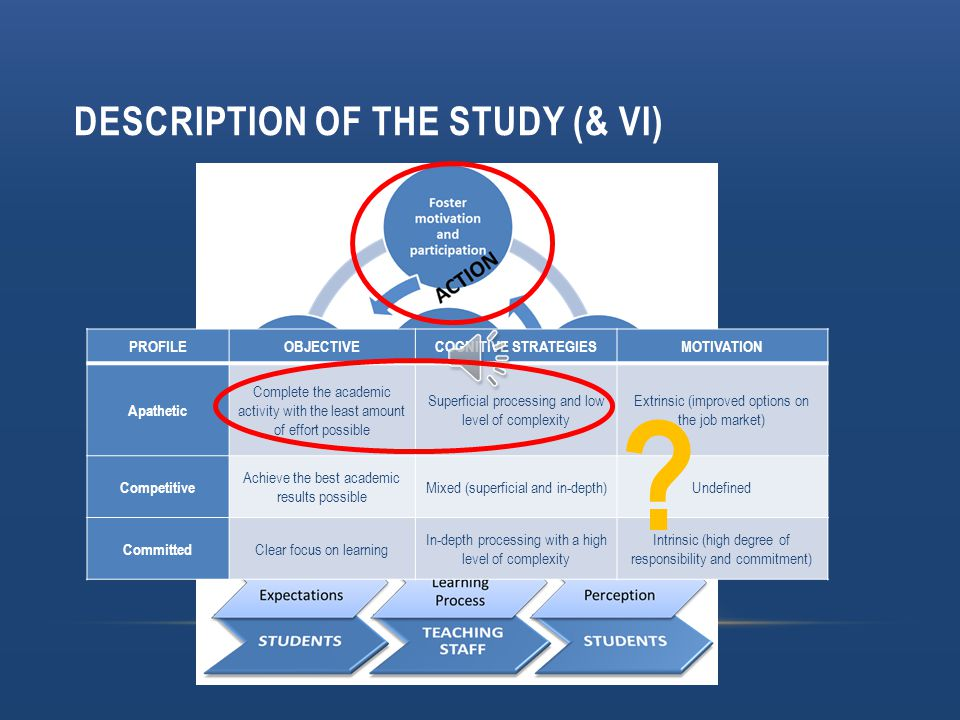 DESCRIPTION OF THE STUDY (V) Vocation: One out of two Motivation (EHEA): One out of ten Dedication: Low level Methodologies: Traditional preferences Vocation: One out of two Motivation (EHEA): One out of ten Dedication: Low level Methodologies: Traditional preferences Positivist approach: A descriptive study naturalist methodology students' dedication different teaching-learning paces complaints, opinions, and requests naturalist methodology students' dedication different teaching-learning paces complaints, opinions, and requests Naturalist approach: An experimental study Naturalist approach: An experimental study   ?