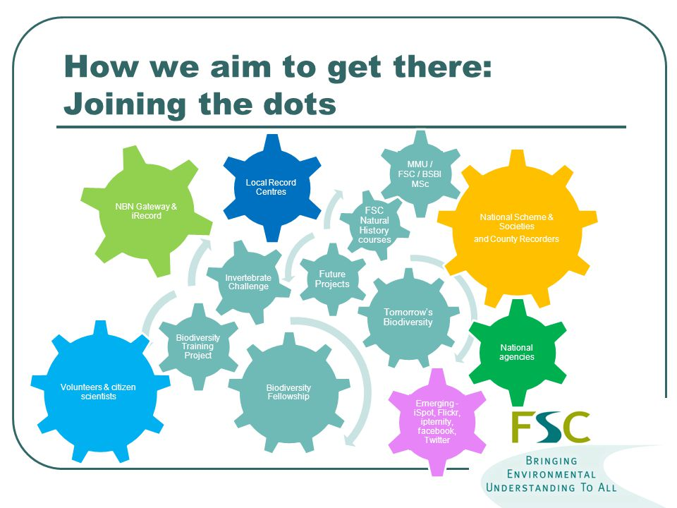 How we aim to get there: Joining the dots Biodiversity Fellowship Biodiversity Training Project Invertebrate Challenge Tomorrow's Biodiversity Future Projects FSC Natural History courses NBN Gateway & iRecord National Scheme & Societies and County Recorders Volunteers & citizen scientists National agencies Local Record Centres Emerging - iSpot, Flickr, ipternity, facebook, Twitter MMU / FSC / BSBI MSc