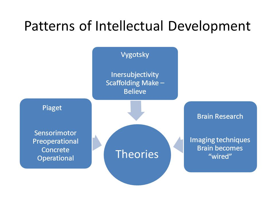 Patterns of Intellectual Development Theories Piaget Sensorimotor Preoperational Concrete Operational Vygotsky Inersubjectivity Scaffolding Make – Bel
