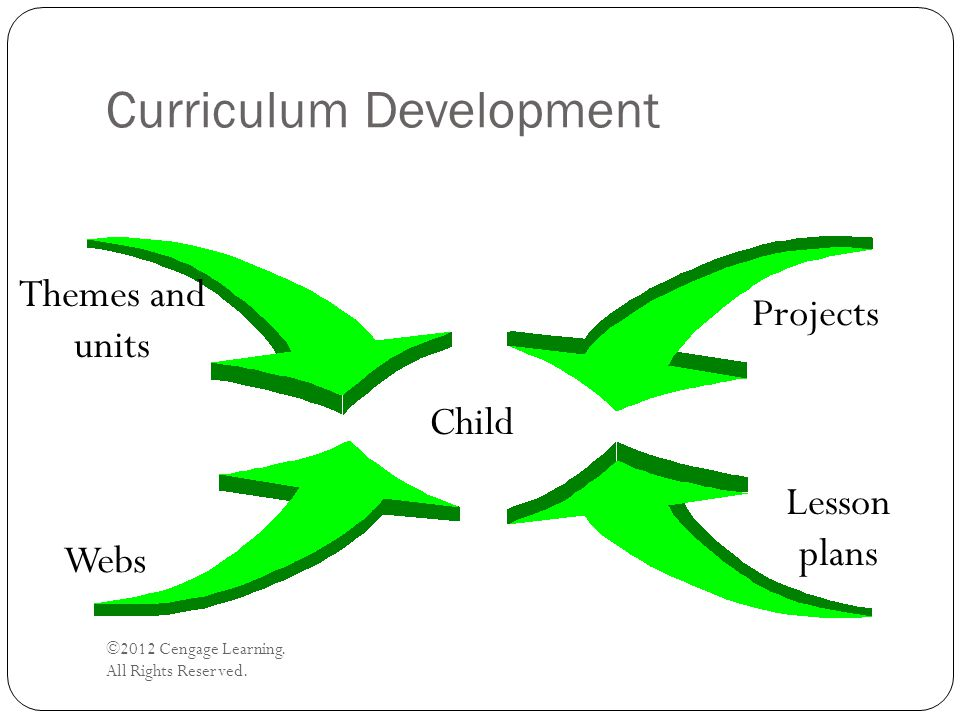 Curriculum Development ©2012 Cengage Learning. All Rights Reserved. Themes and units Child Projects Webs Lesson plans