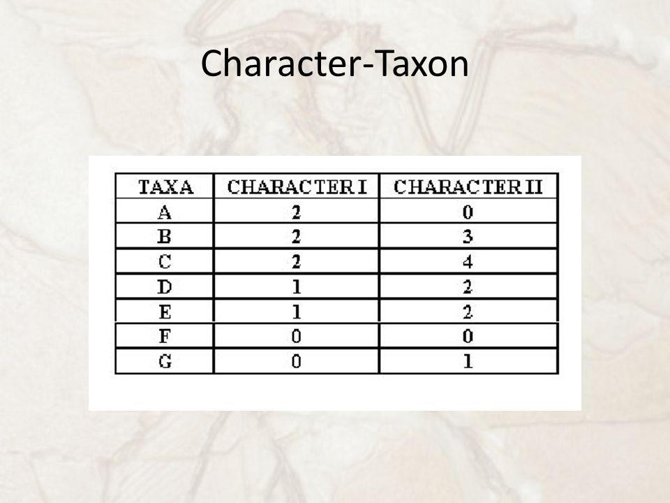 Character-Taxon