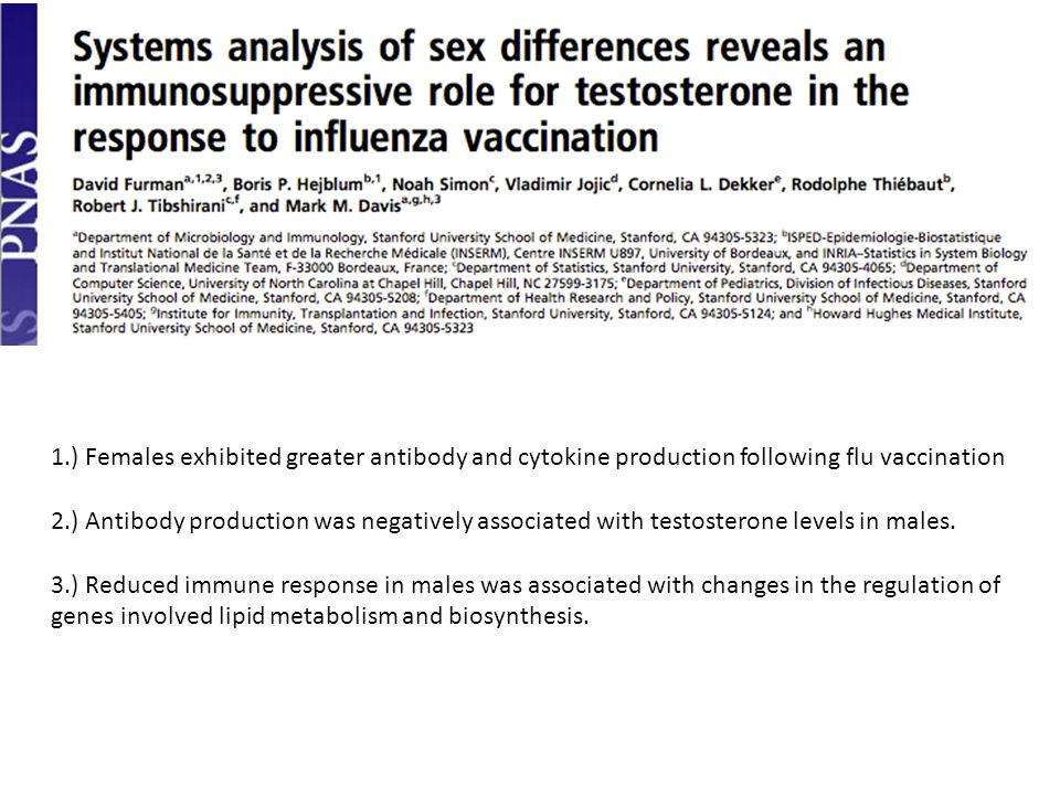 1.) Females exhibited greater antibody and cytokine production following flu vaccination 2.) Antibody production was negatively associated with testosterone levels in males.