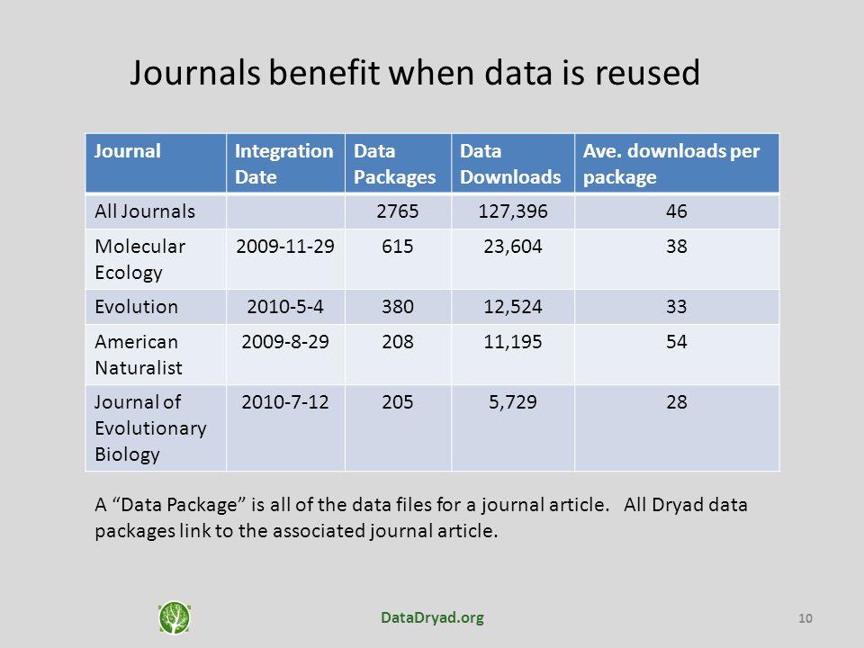 10 JournalIntegration Date Data Packages Data Downloads Ave.