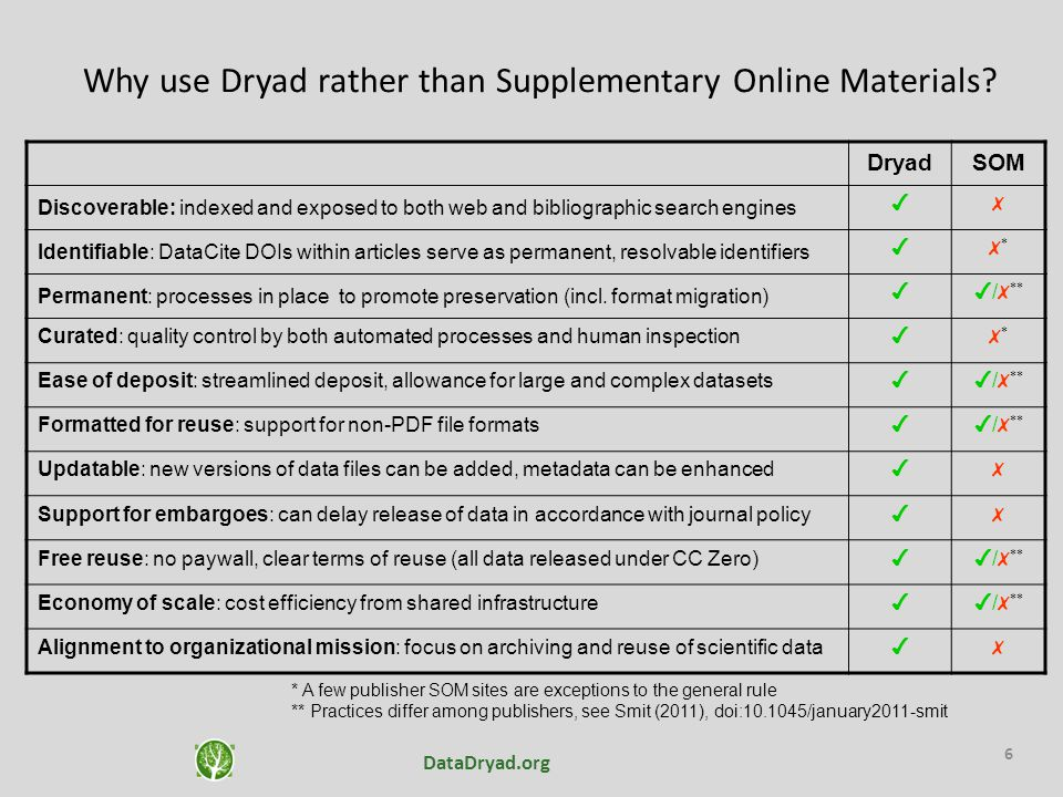 Why use Dryad rather than Supplementary Online Materials? DryadSOM Discoverable: indexed and exposed to both web and bibliographic search engines ✔✗ I