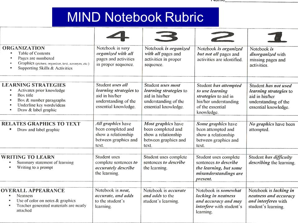 MIND Notebook Rubric