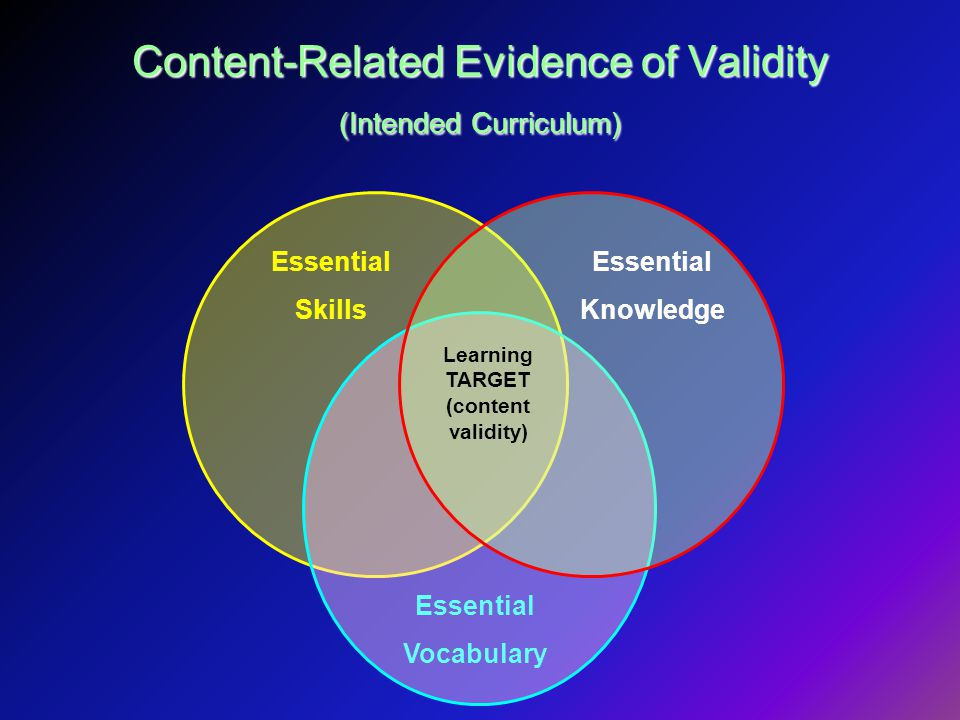 Content-Related Evidence of Validity (Intended Curriculum) Essential Skills Essential Knowledge Essential Vocabulary Learning TARGET (content validity)