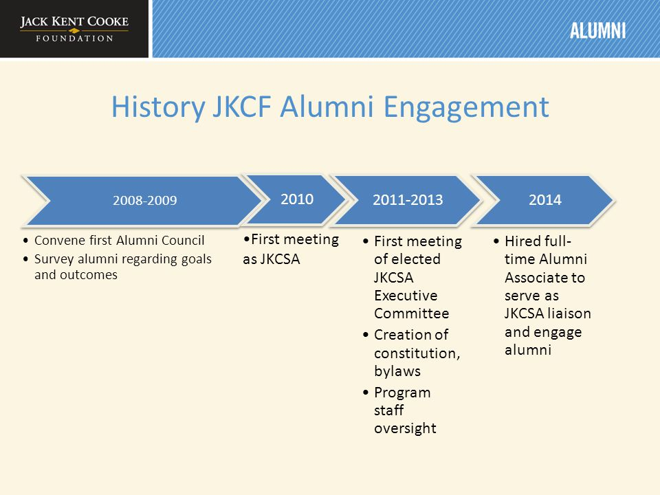 History JKCF Alumni Engagement 2008-2009 Convene first Alumni Council Survey alumni regarding goals and outcomes 2010 First meeting as JKCSA 2011-2013 First meeting of elected JKCSA Executive Committee Creation of constitution, bylaws Program staff oversight 2014 Hired full- time Alumni Associate to serve as JKCSA liaison and engage alumni