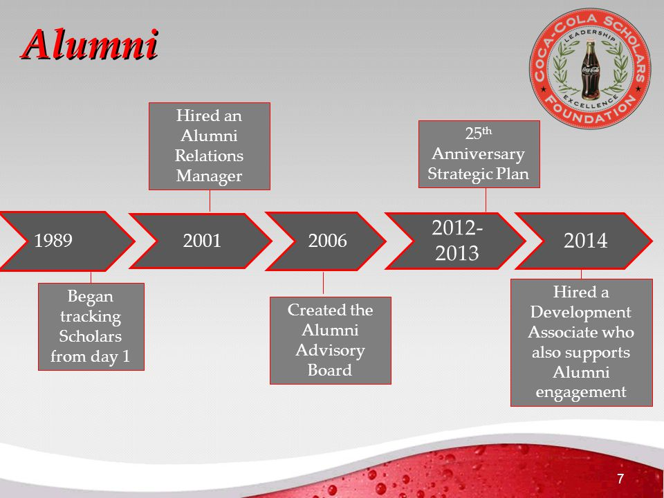 7 Alumni 1989 2001 2006 2012- 2013 2014 Began tracking Scholars from day 1 Hired an Alumni Relations Manager Created the Alumni Advisory Board 25 th Anniversary Strategic Plan Hired a Development Associate who also supports Alumni engagement